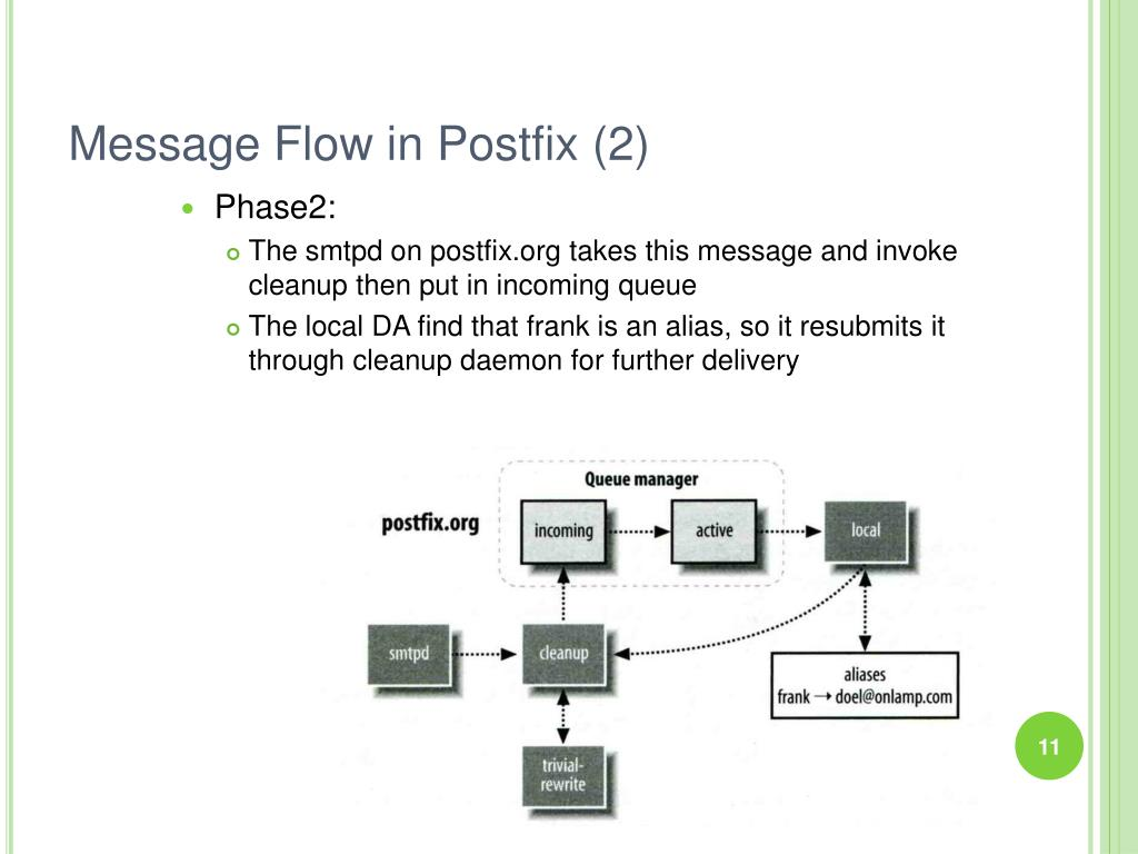 Message Flow in Postfix (2)