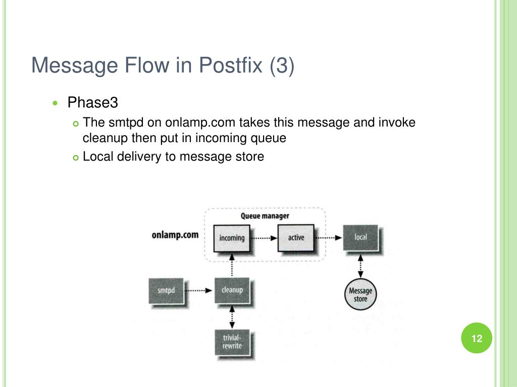 Message Flow in Postfix (3)