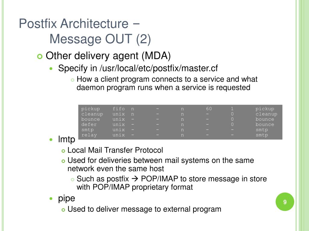 Postfix Architecture