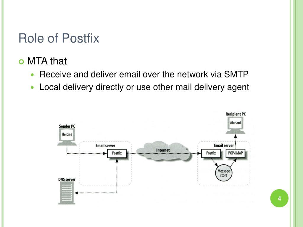 Role of Postfix