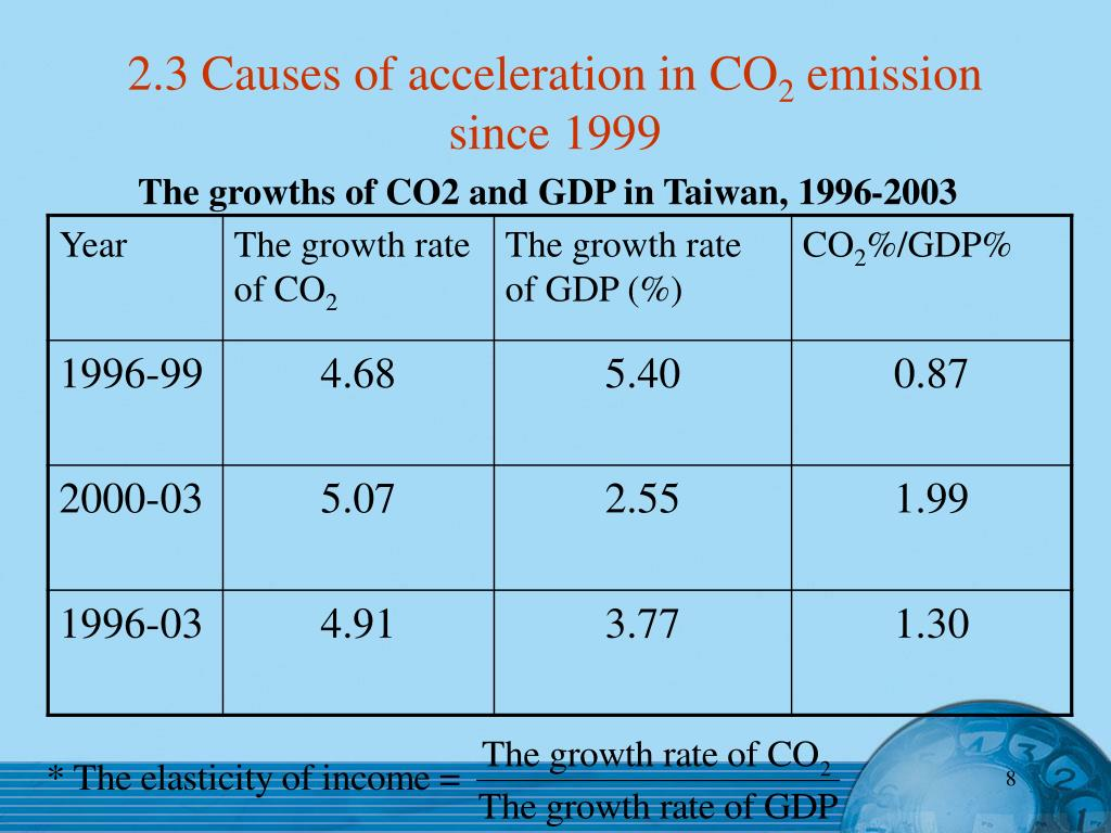 2.3 Causes of acceleration in CO