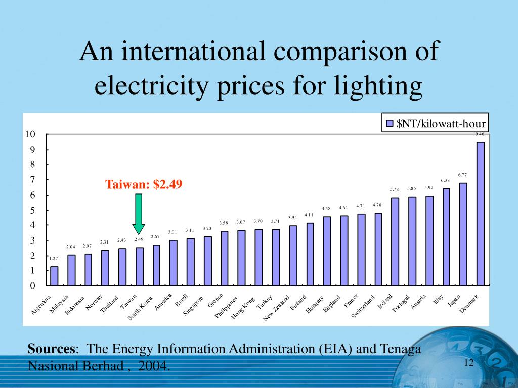 An international comparison of electricity prices for lighting