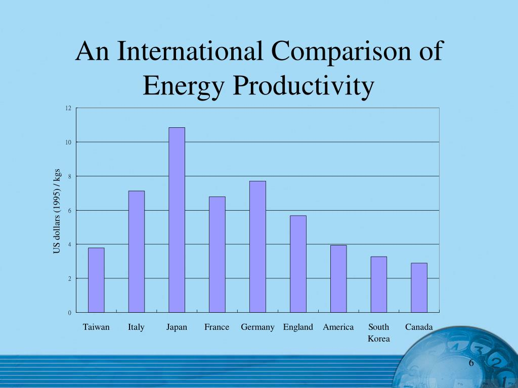 An International Comparison of Energy Productivity