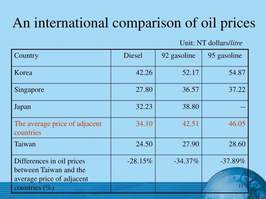 An international comparison of oil prices