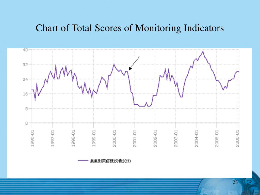 Chart of Total Scores of Monitoring Indicators