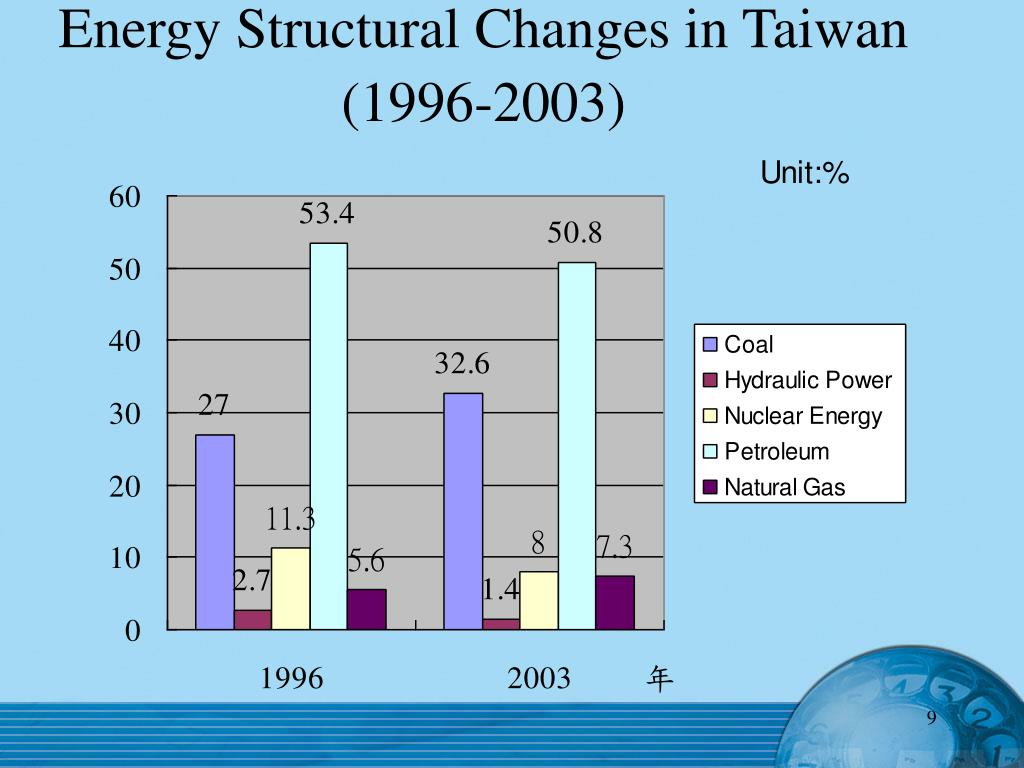 Energy Structural Changes in Taiwan