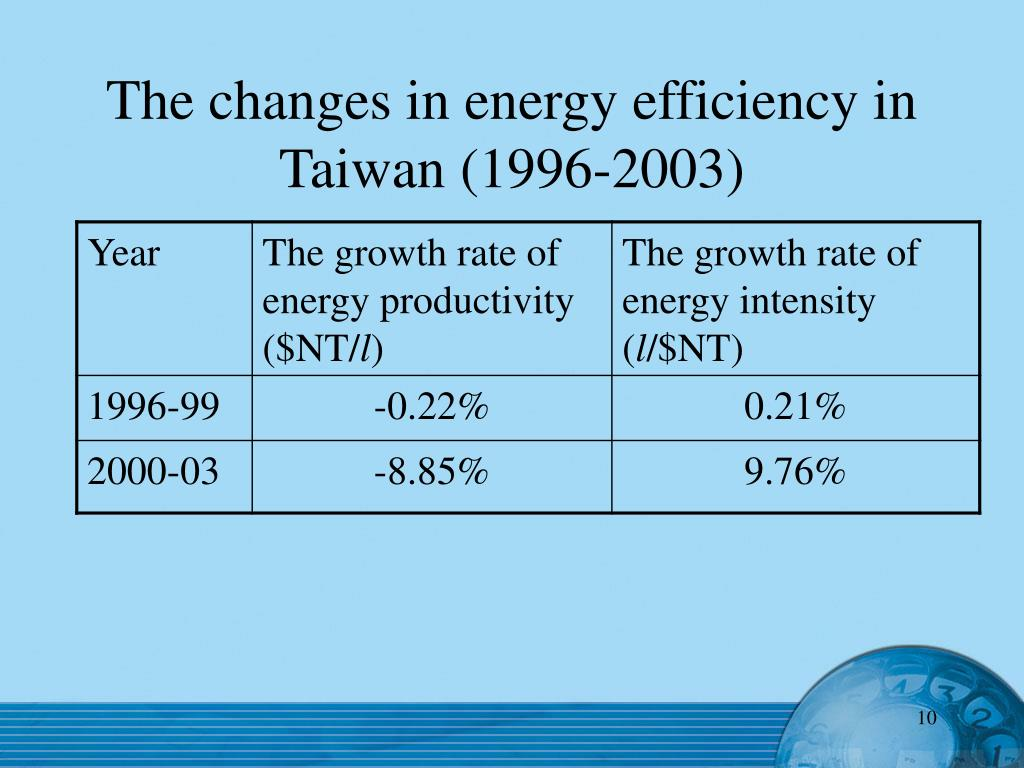 The changes in energy efficiency in Taiwan (1996-2003)