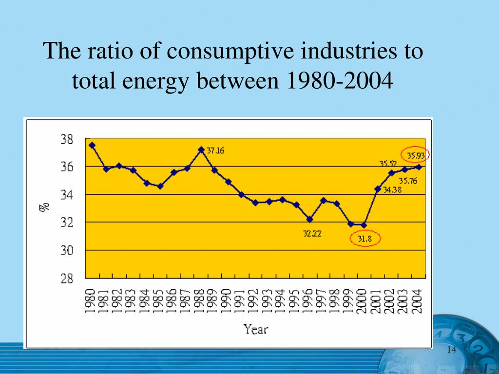 The ratio of consumptive industries to total energy between 1980-2004