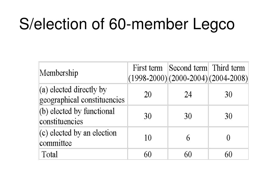 S/election of 60-member Legco