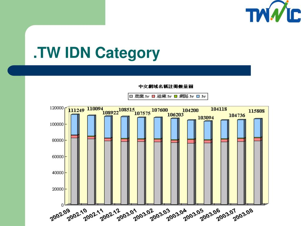.TW IDN Category