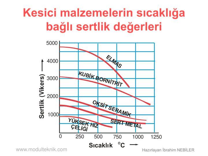 Kesici malzemelerin sıcaklığa bağlı sertlik değerleri