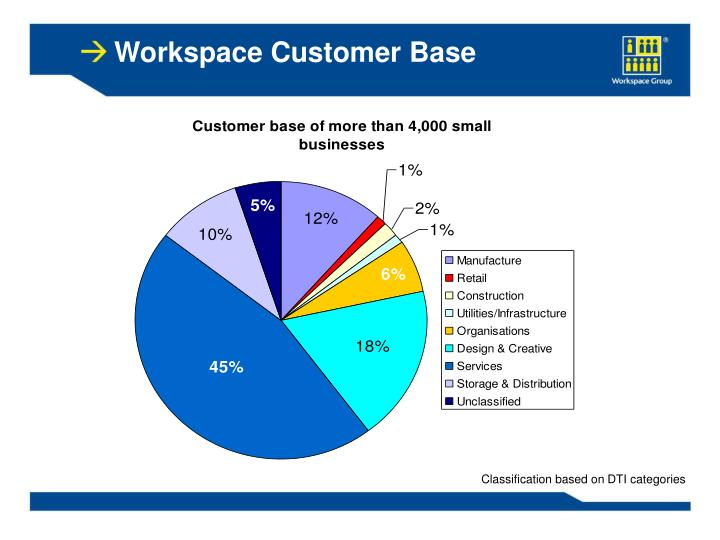 Workspace Customer Base