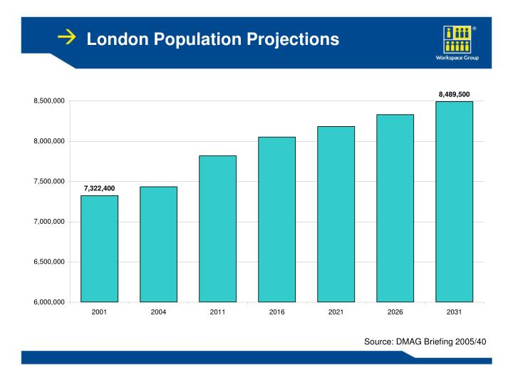 London Population Projections