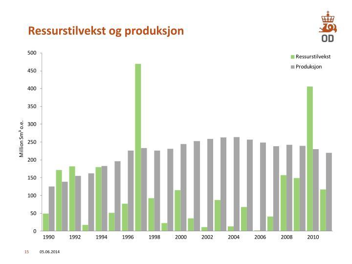 Ressurstilvekst og produksjon
