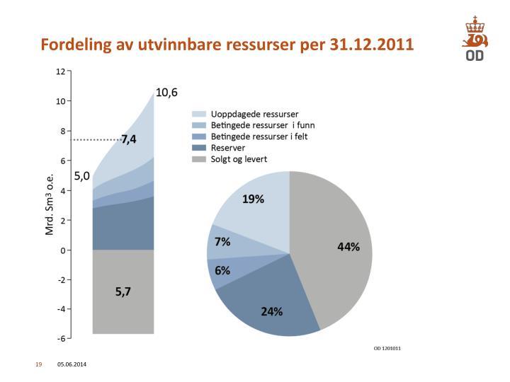 Fordeling av utvinnbare ressurser per 31.12.2011