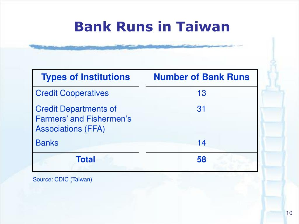 Bank Runs in Taiwan