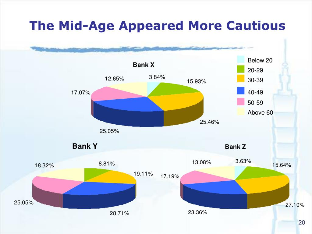 The Mid-Age Appeared More Cautious