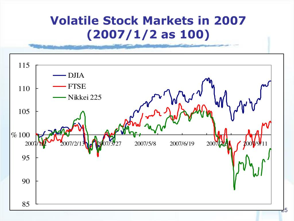 Volatile Stock Markets in 2007