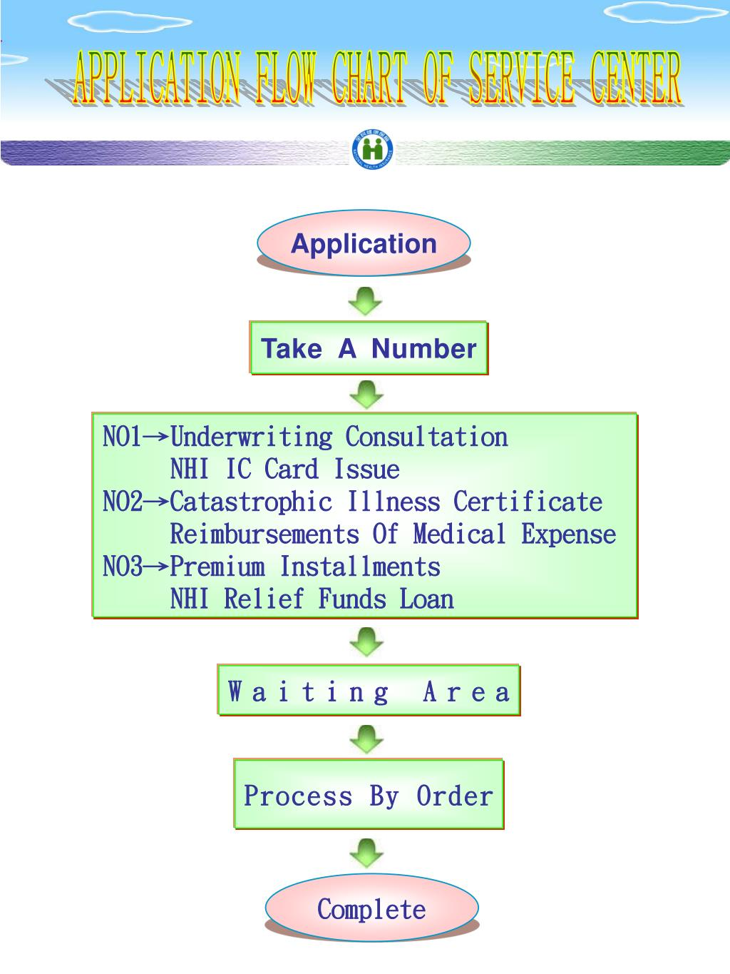 APPLICATION FLOW CHART OF SERVICE CENTER