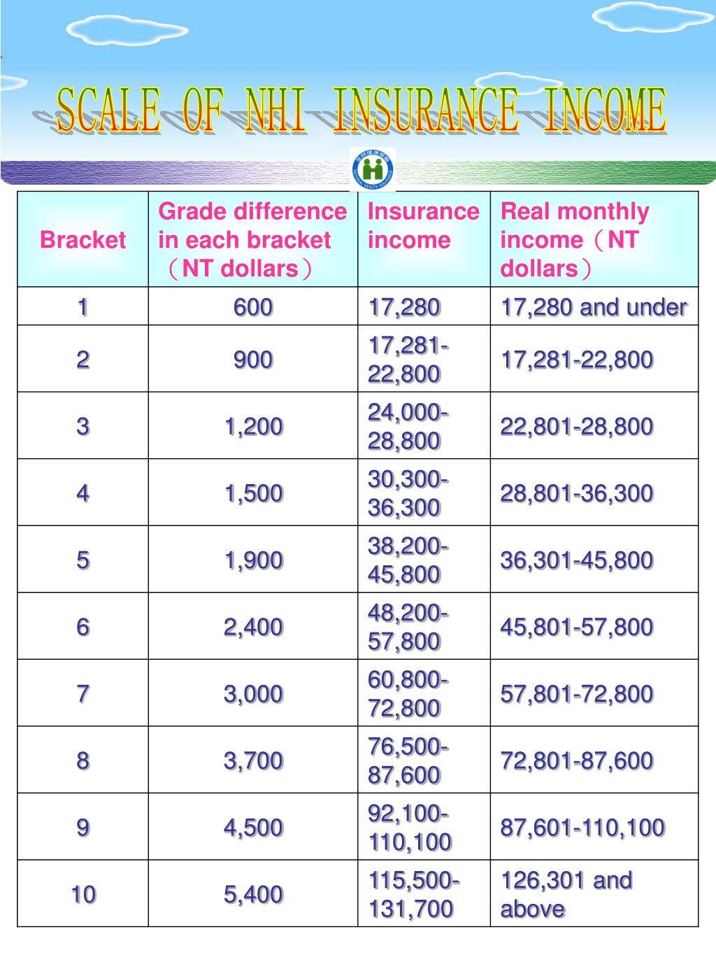 SCALE OF NHI INSURANCE INCOME
