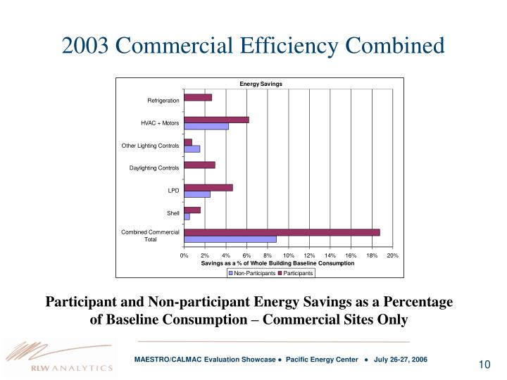 2003 Commercial Efficiency Combined