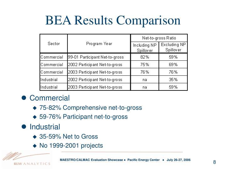 BEA Results Comparison