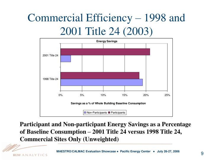 Commercial Efficiency – 1998 and 2001 Title 24 (2003)