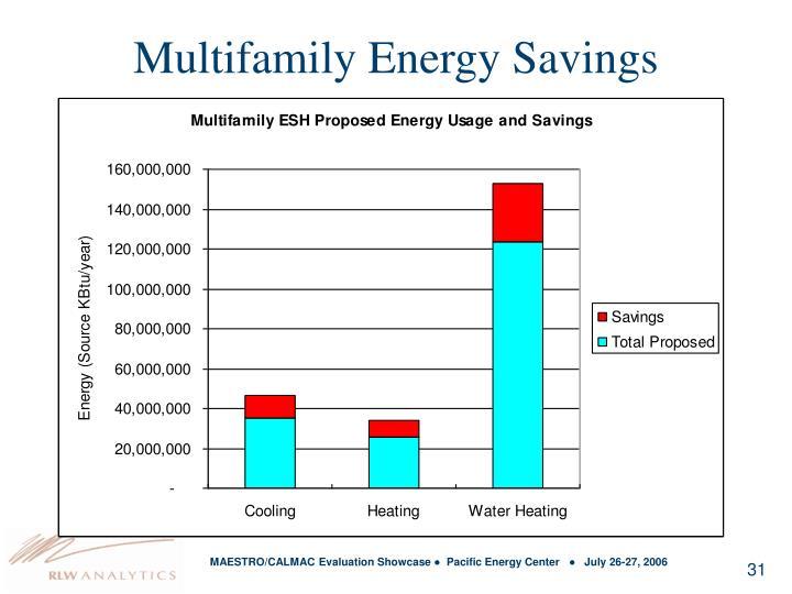 Multifamily Energy Savings