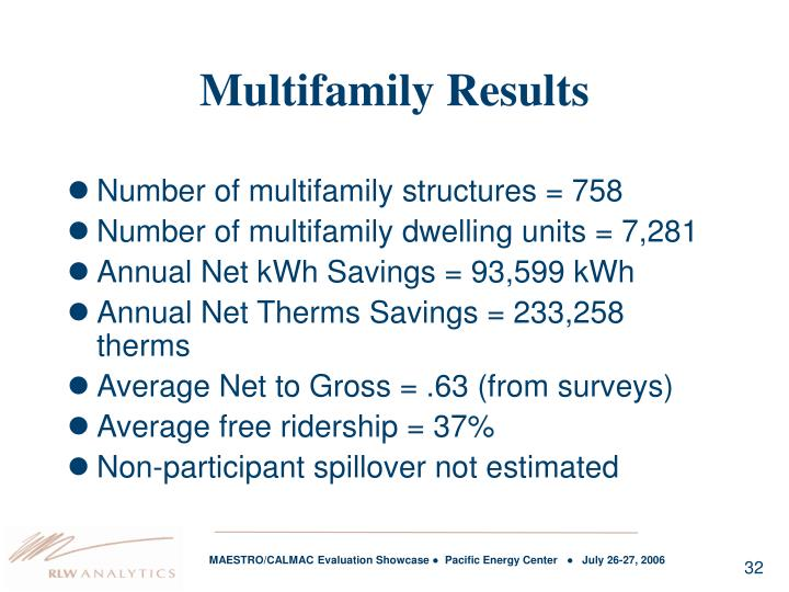 Multifamily Results