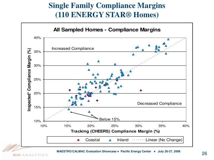 Single Family Compliance Margins