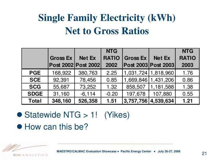 Single Family Electricity (kWh)