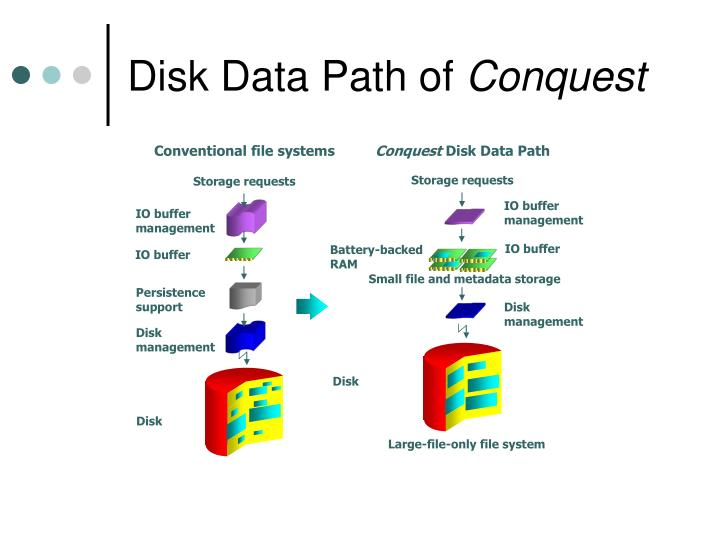 Disk Data Path of