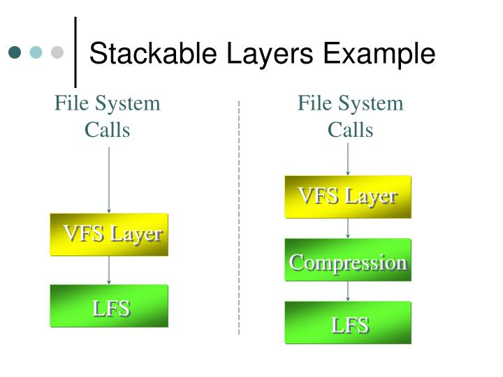 Stackable Layers Example