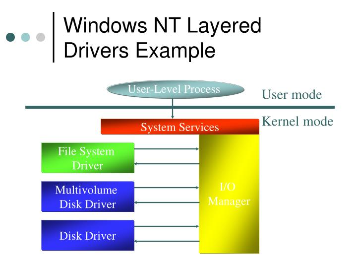 Windows NT Layered Drivers Example