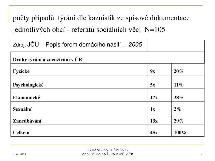 počty případů  týrání dle kazuistik ze spisové dokumentace jednotlivých obcí - referátů sociálních věcí