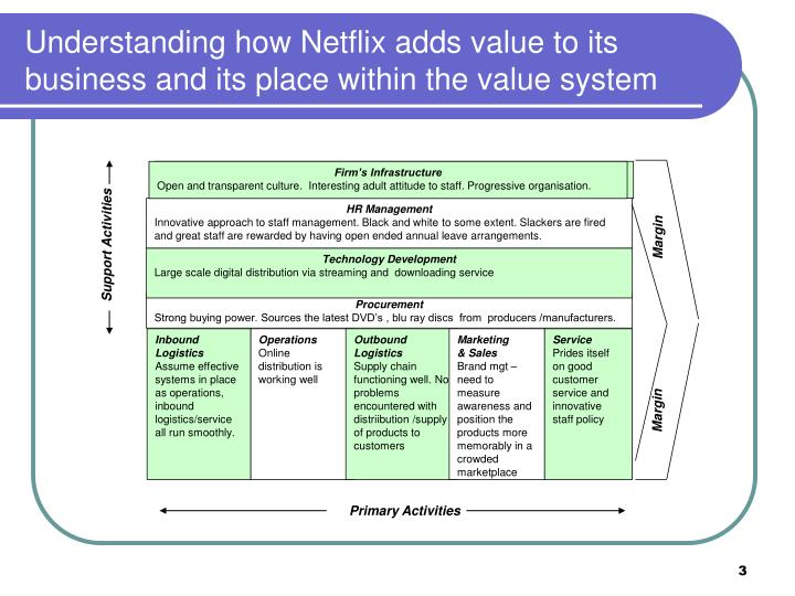 netflix market value
