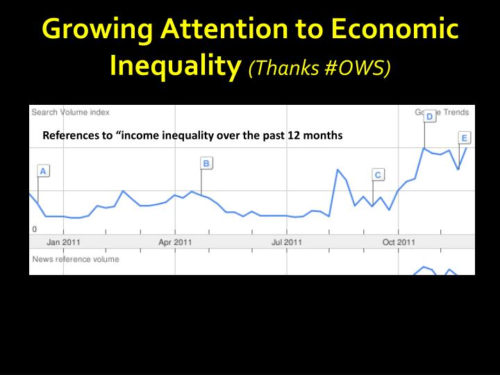 Growing Attention to Economic Inequality