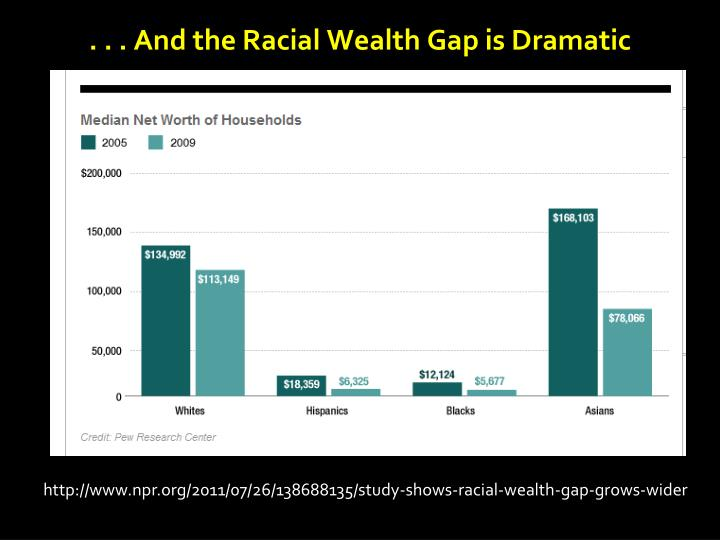 . . . And the Racial Wealth Gap is Dramatic