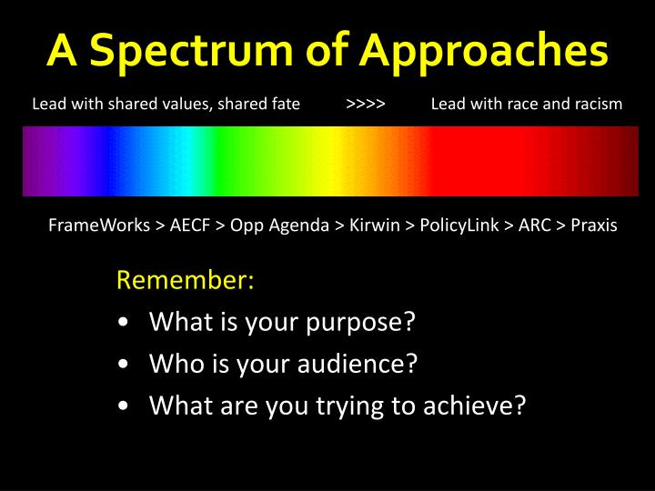 A Spectrum