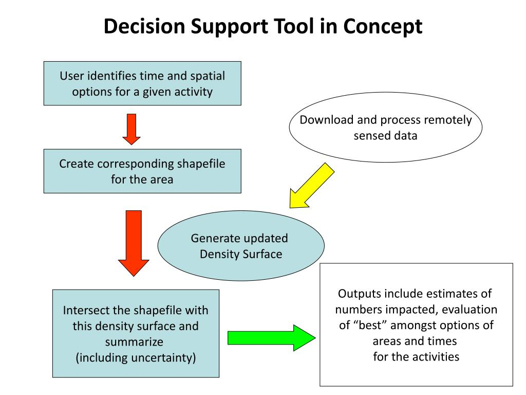 Decision Support Tool in Concept