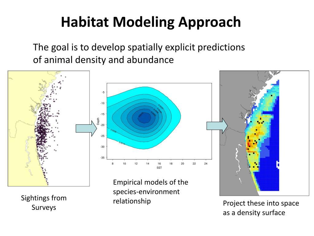 Habitat Modeling Approach