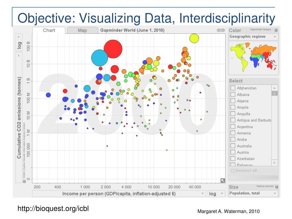 Objective: Visualizing Data, Interdisciplinarity