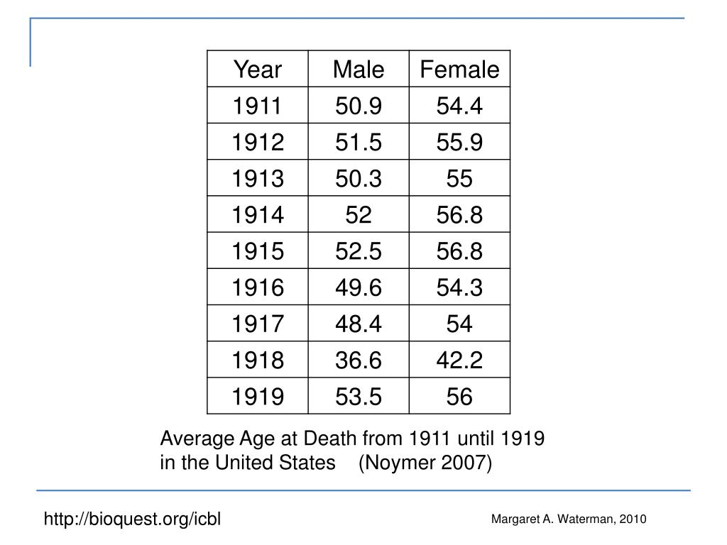 Average Age at Death from 1911 until 1919  in the United States    (Noymer 2007)