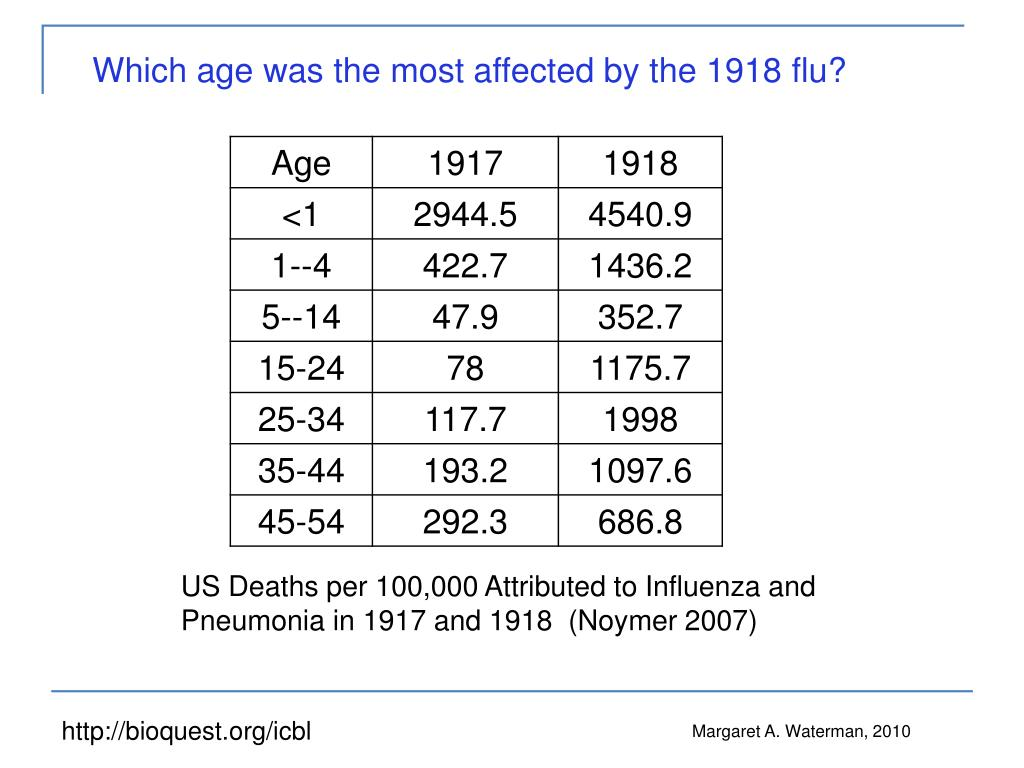 Which age was the most affected by the 1918 flu?