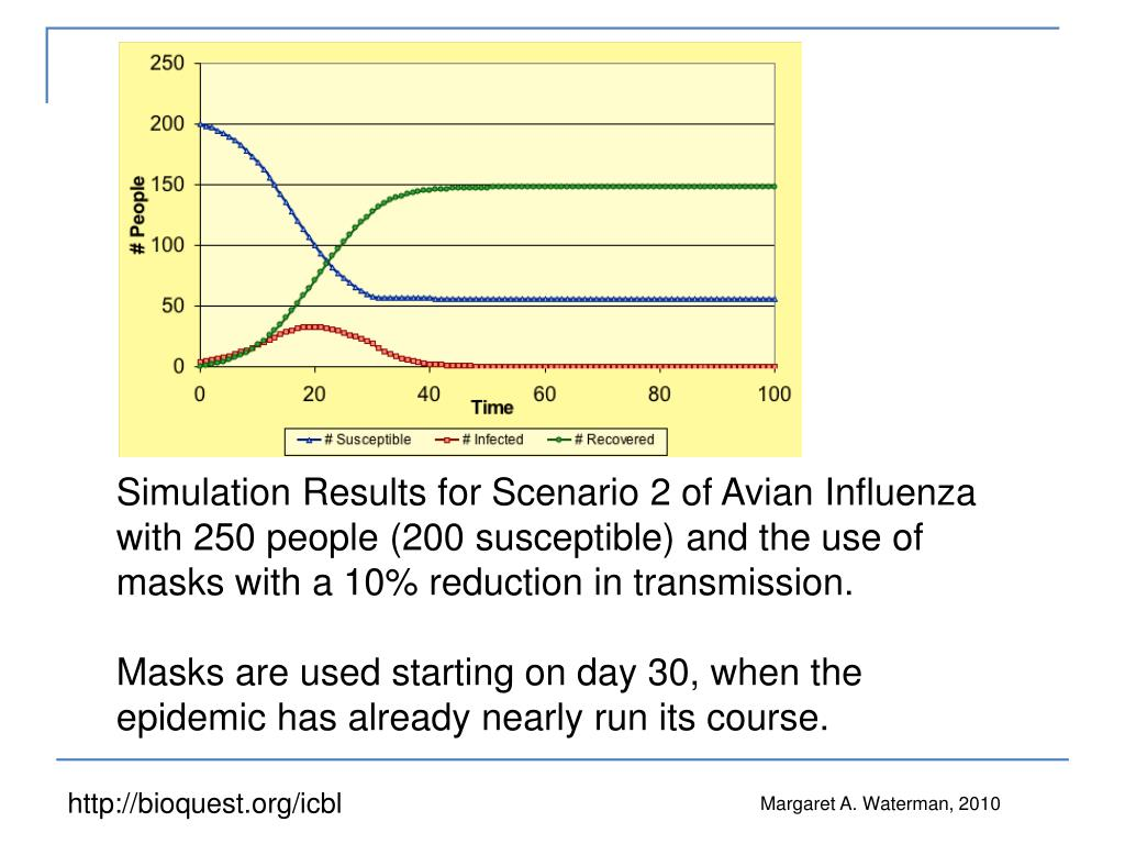 Simulation Results for Scenario 2 of Avian Influenza with 250 people (200 susceptible) and the use of masks with a 10% reduction in transmission.