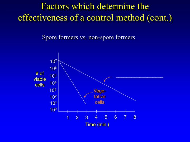 Factors which determine the effectiveness of a control method (cont.)