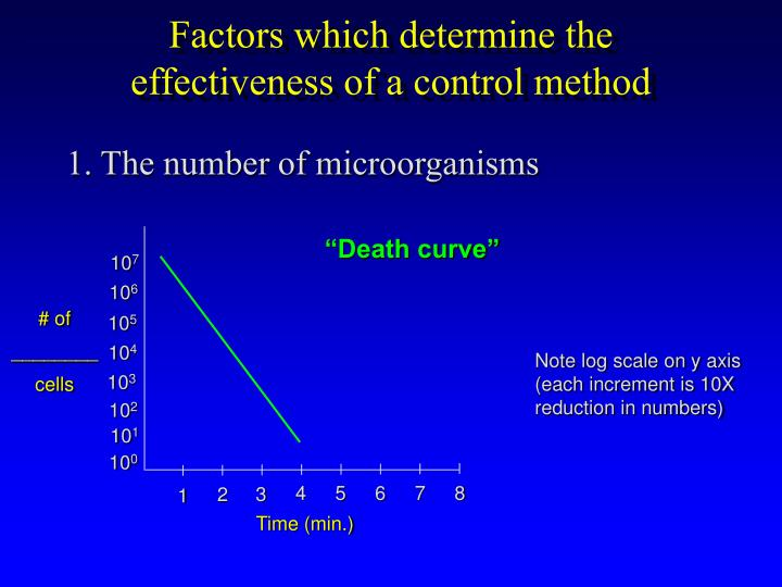 Factors which determine the effectiveness of a control method
