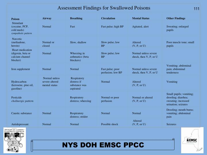Assessment Findings for Swallowed Poisons