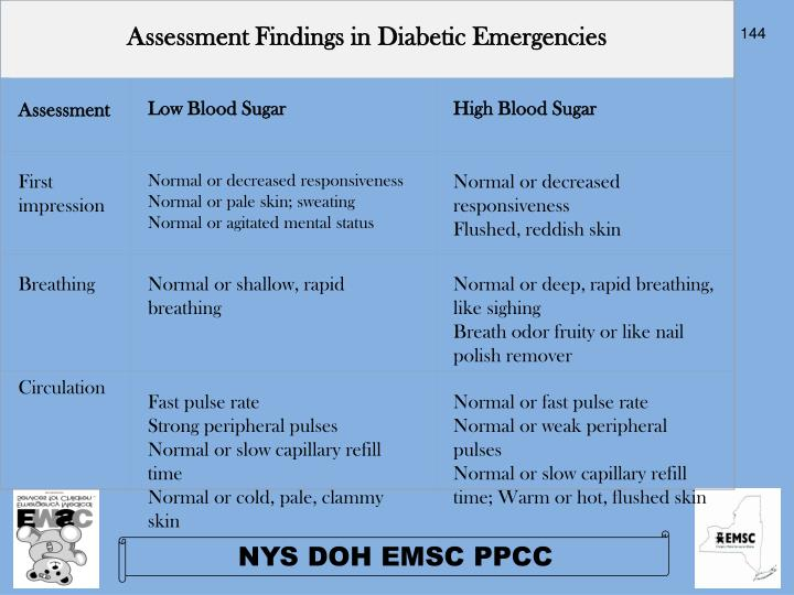 Assessment Findings in Diabetic Emergencies