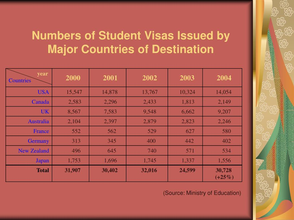 Numbers of Student Visas Issued by
